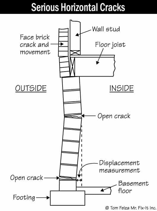 Basement wall bowed horizontal crack graphic